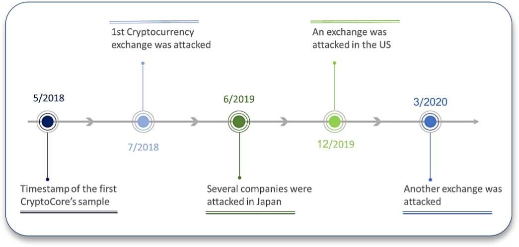 CryptoCore operations timeline