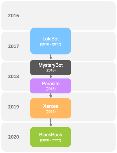 The LokiBot malware Family