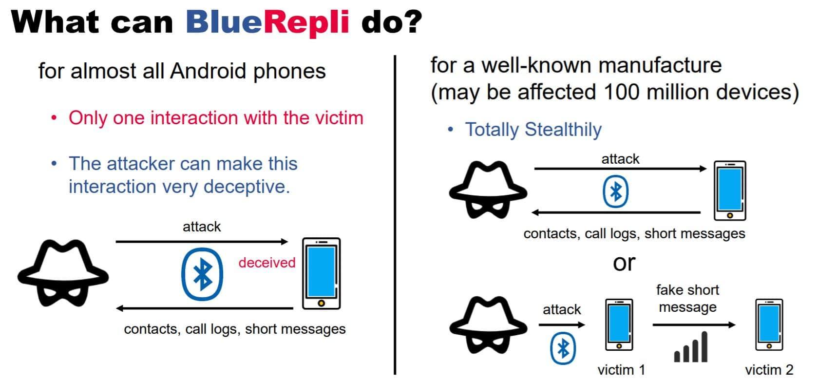 BlueRepli Modus Operandi